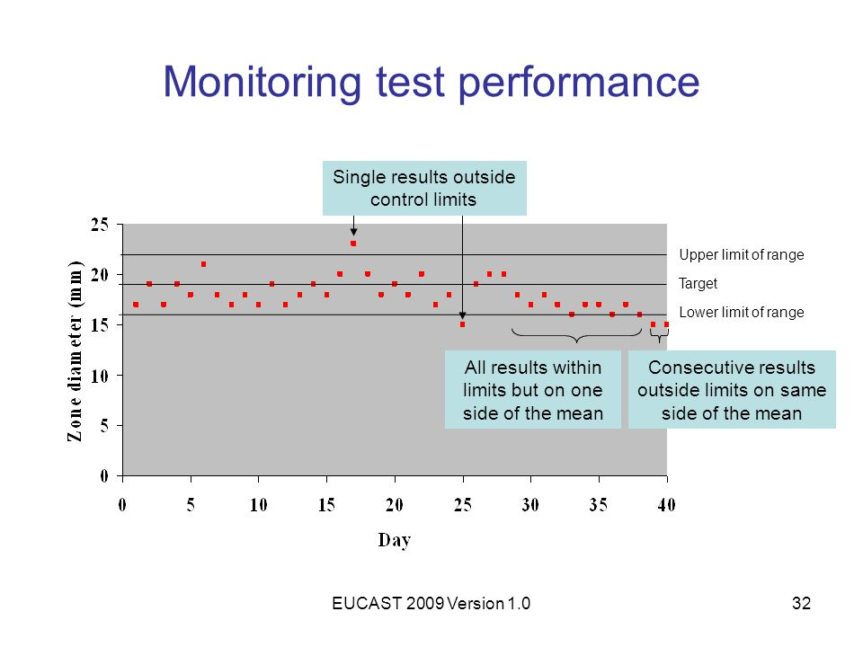 Monitoring test performance