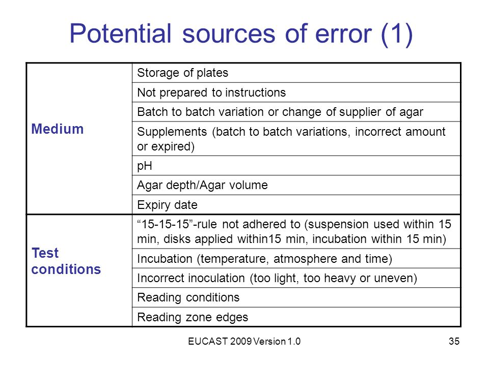 Potential sources of error (1)