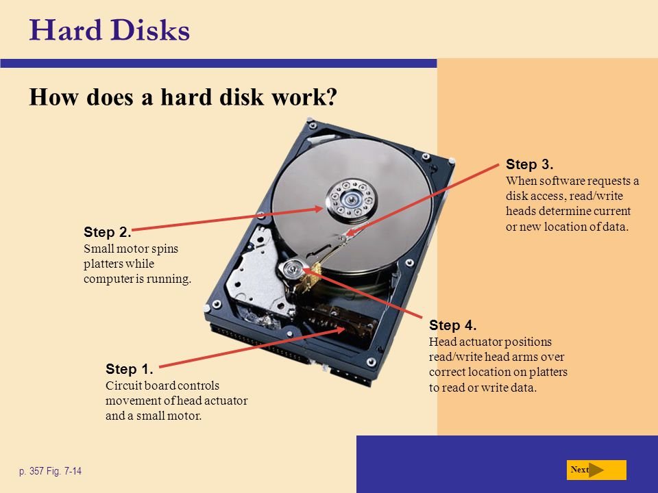 Hard Disks How does a hard disk work