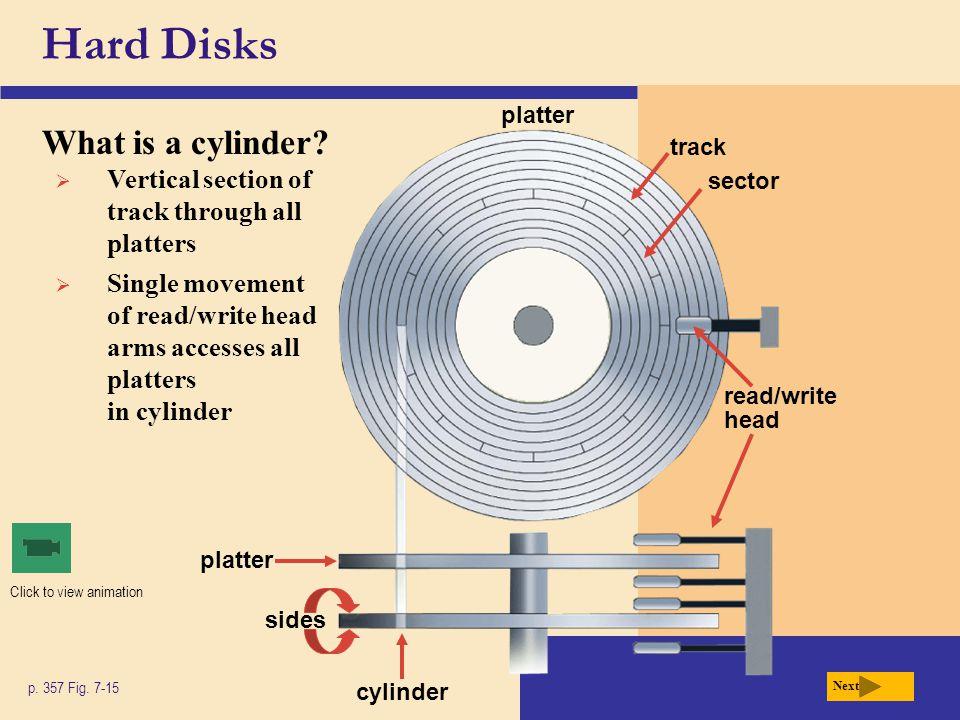 Hard Disks What is a cylinder