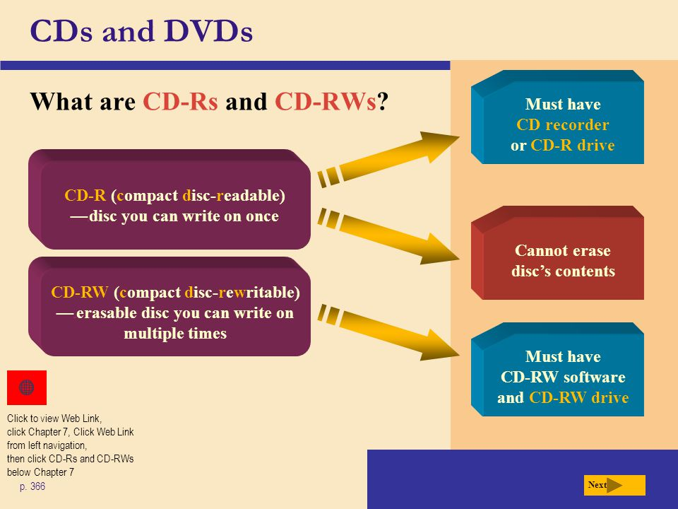 CDs and DVDs What are CD-Rs and CD-RWs