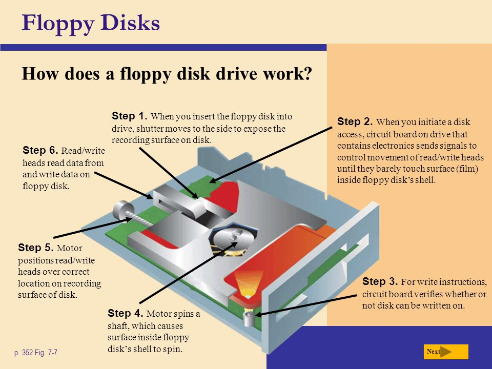 Floppy Disks How does a floppy disk drive work