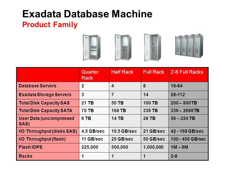 Exadata Database Machine Product Family