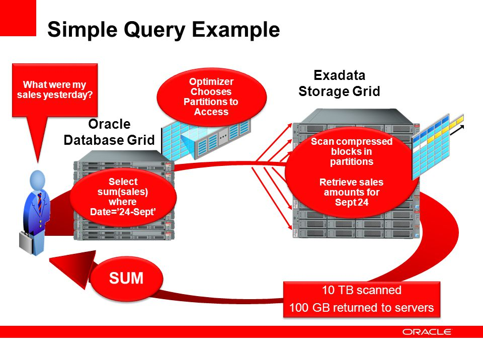 Simple Query Example SUM Exadata Storage Grid Oracle Database Grid