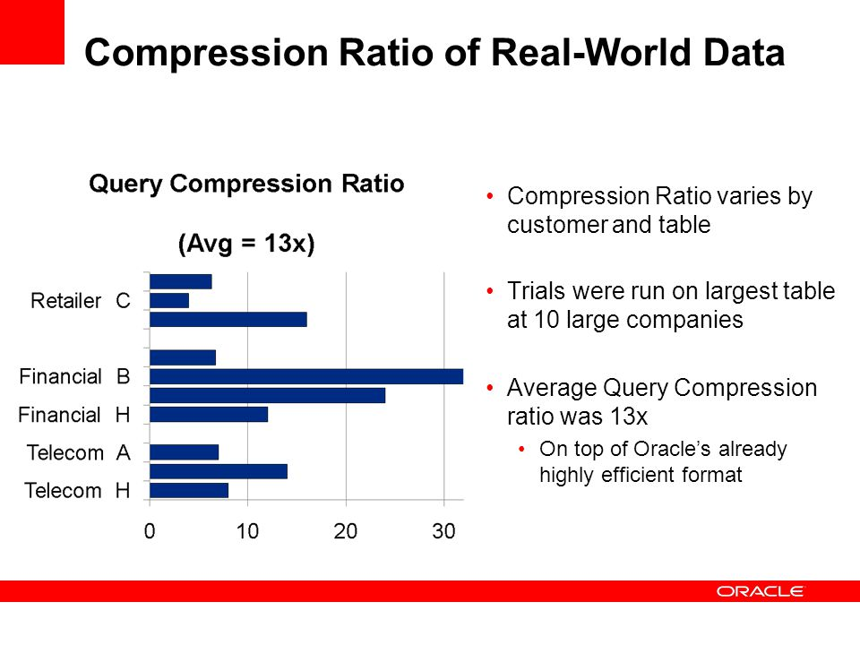 Compression Ratio of Real-World Data