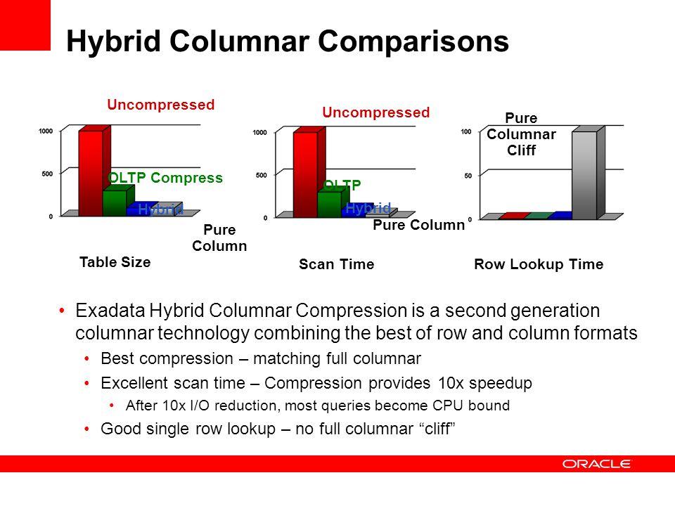 Hybrid Columnar Comparisons