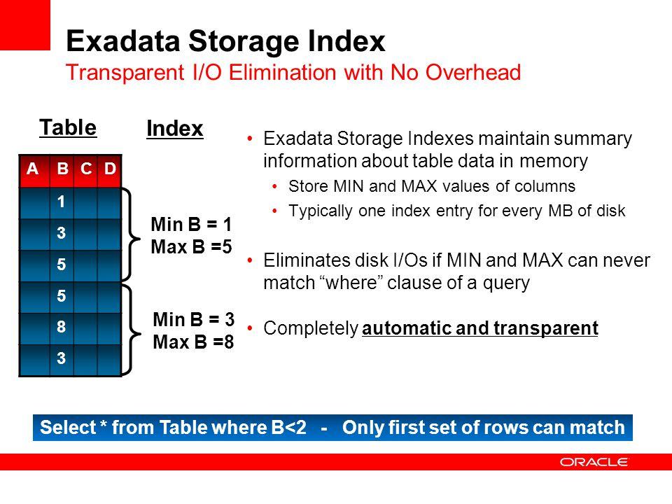 Exadata Storage Index Transparent I/O Elimination with No Overhead