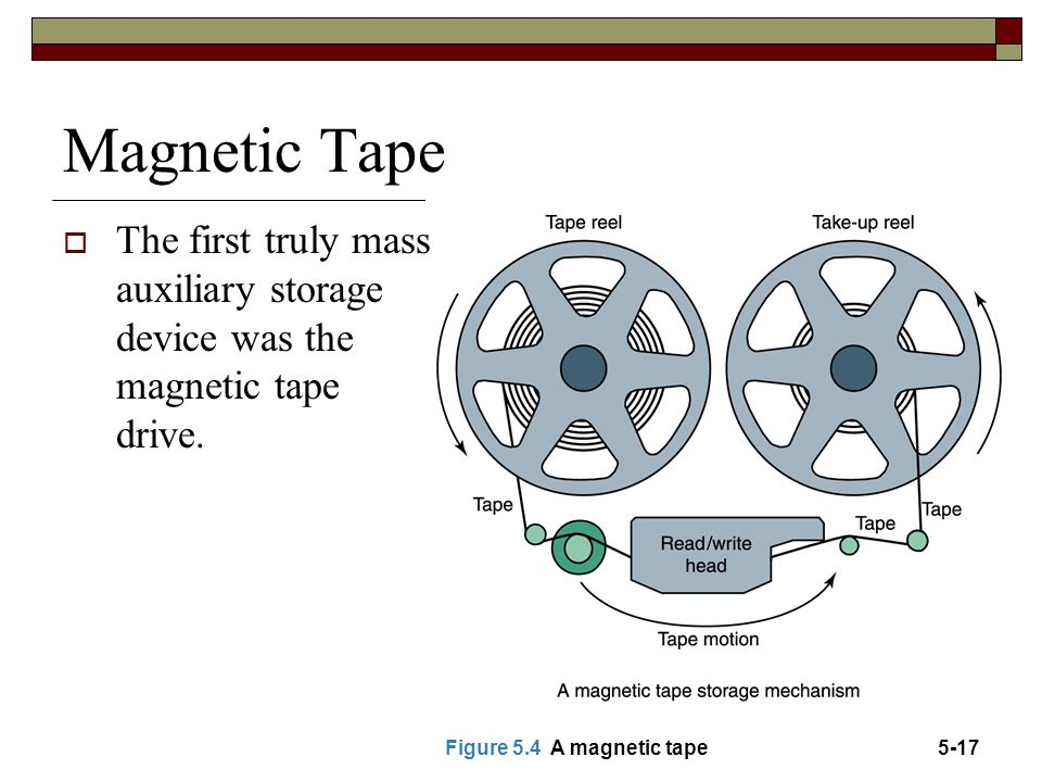Magnetic Tape The first truly mass auxiliary storage device was the magnetic tape drive. Figure 5.4 A magnetic tape.