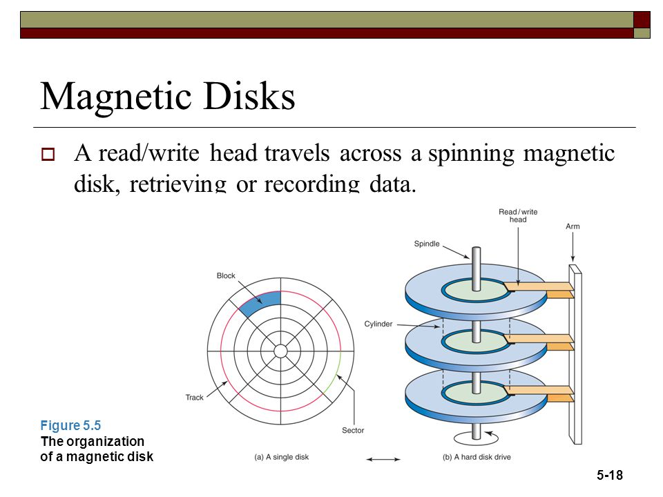 Magnetic Disks A read/write head travels across a spinning magnetic disk, retrieving or recording data.