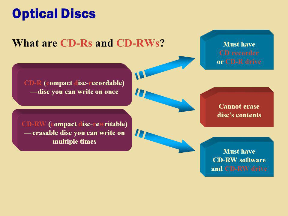 Optical Discs What are CD-Rs and CD-RWs