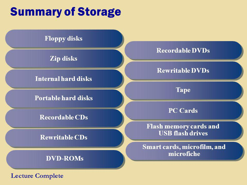 Summary of Storage Floppy disks Recordable DVDs Zip disks