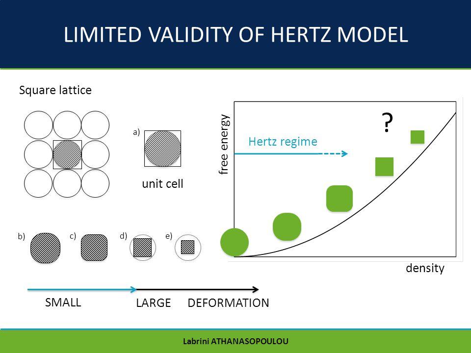 LIMITED VALIDITY OF HERTZ MODEL Square lattice Hertz regime