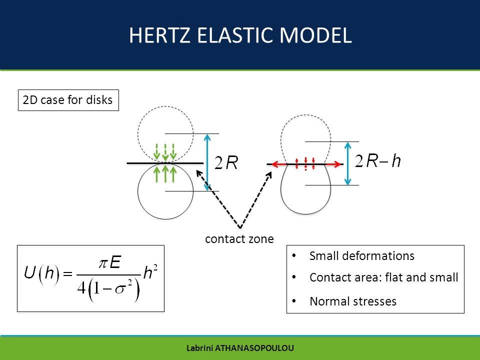HERTZ ELASTIC MODEL 2D case for disks contact zone Small deformations