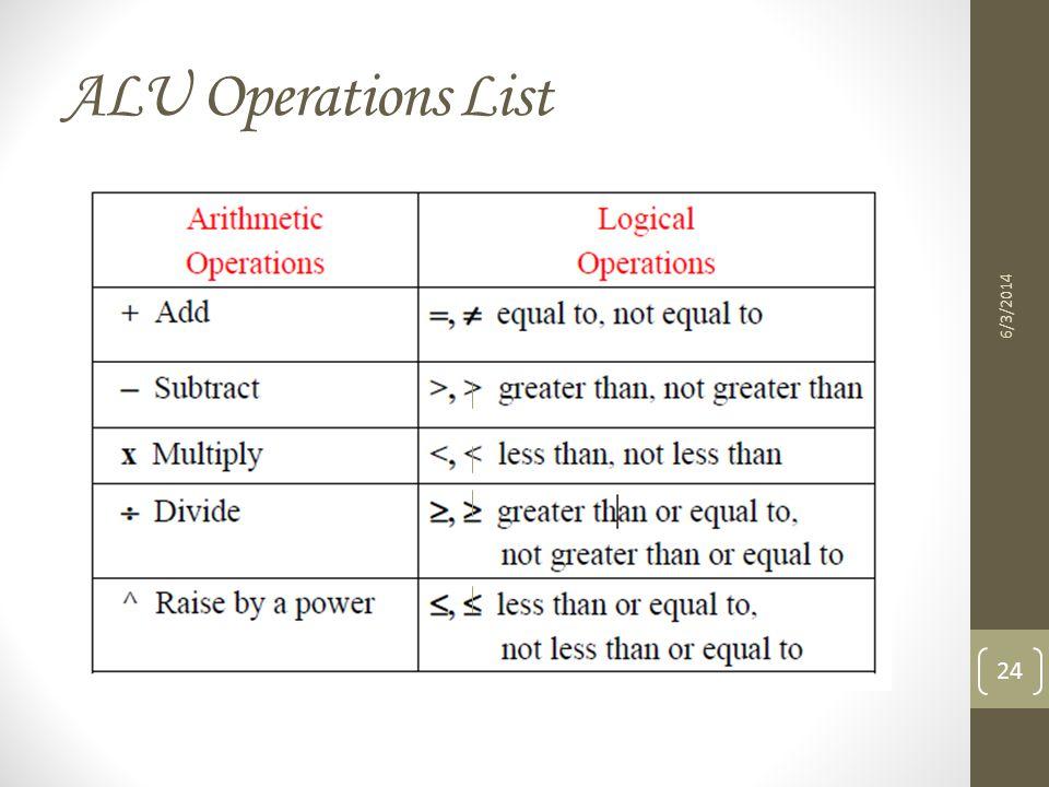 ALU Operations List 3/31/2017