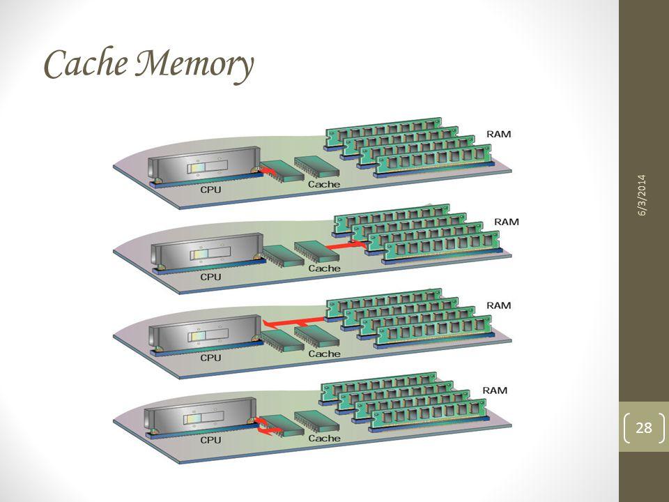 Cache Memory 3/31/2017
