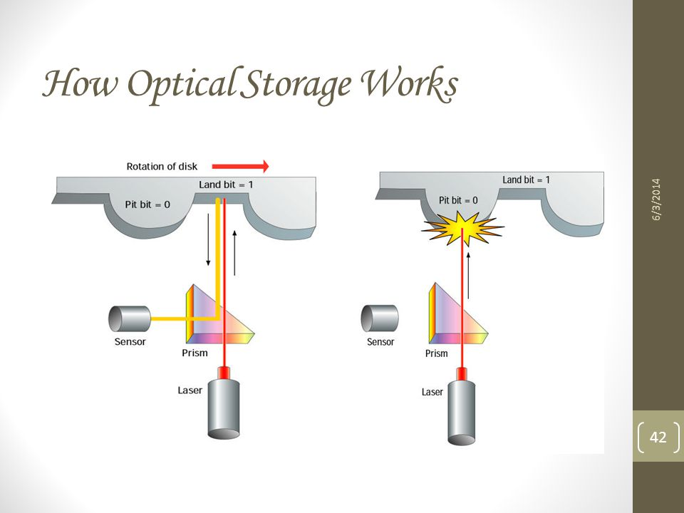 How Optical Storage Works