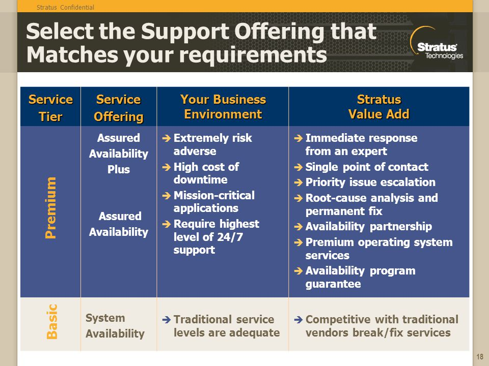Select the Support Offering that Matches your requirements