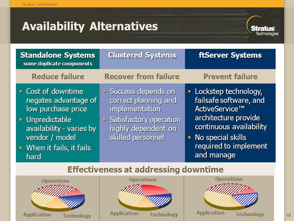 Availability Alternatives
