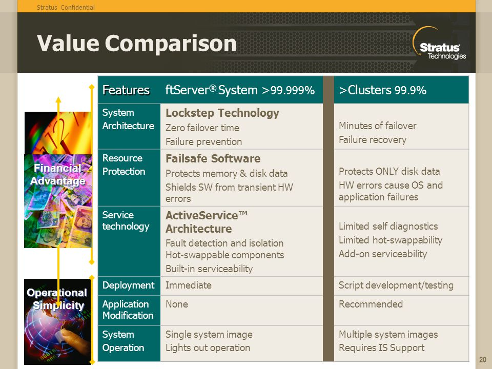 Value Comparison Features ftServer® System >99.999%