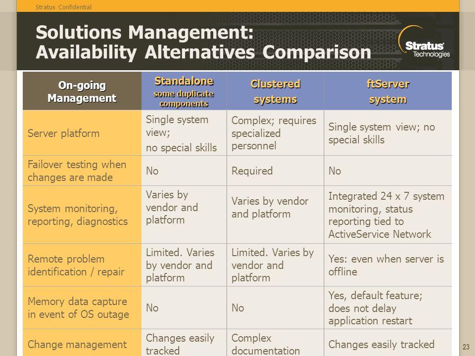 Solutions Management: Availability Alternatives Comparison