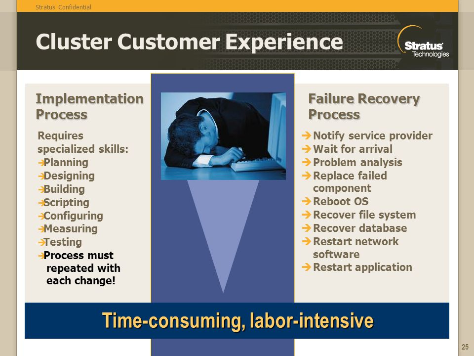 Cluster Customer Experience