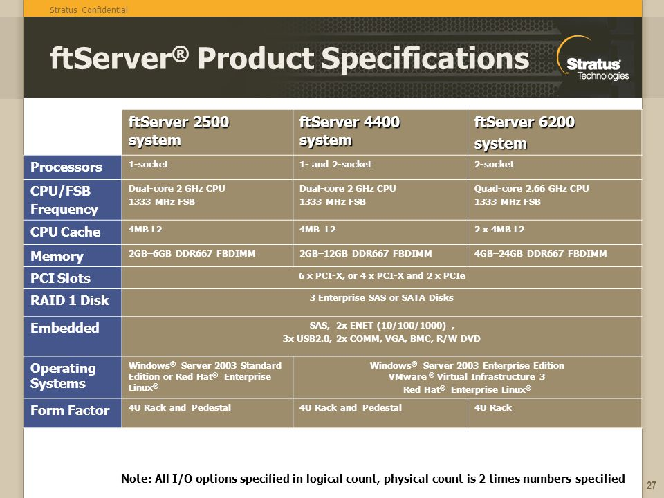 ftServer® Product Specifications