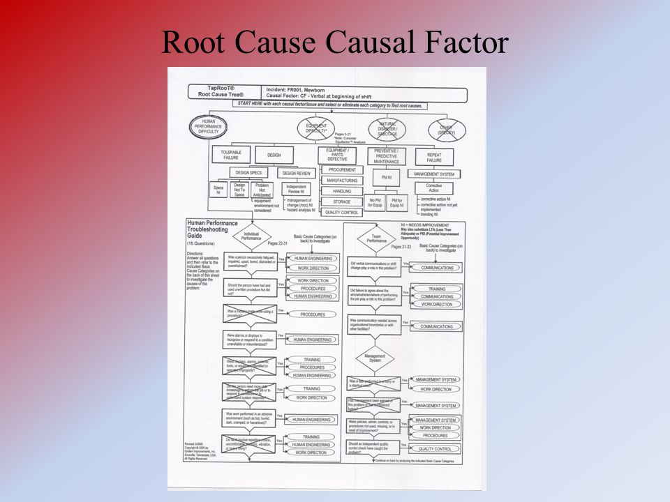 Root Cause Causal Factor