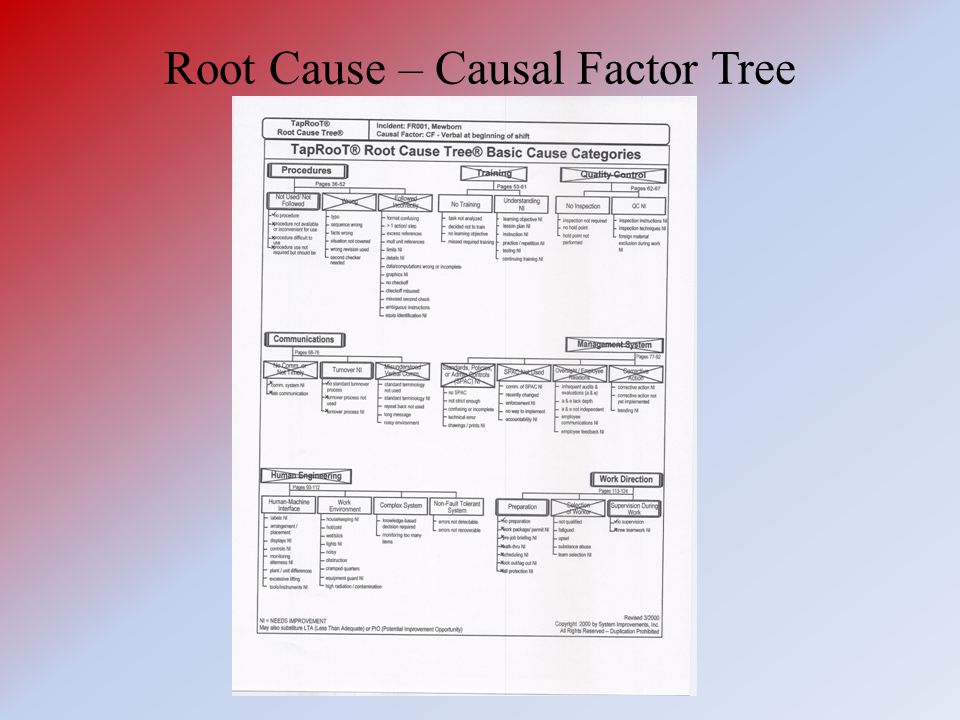 Root Cause – Causal Factor Tree