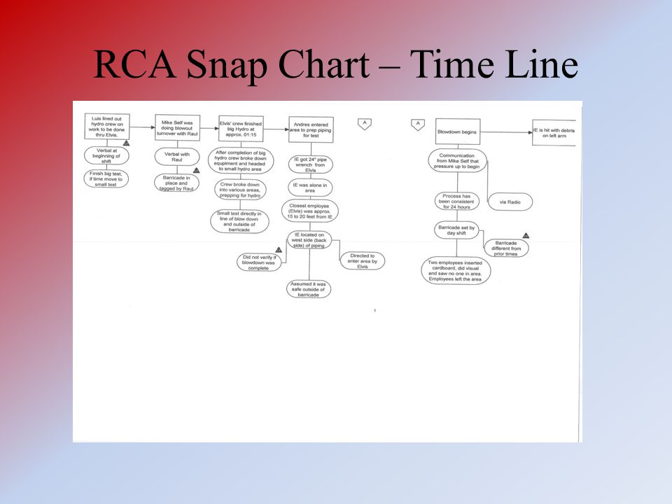 RCA Snap Chart – Time Line