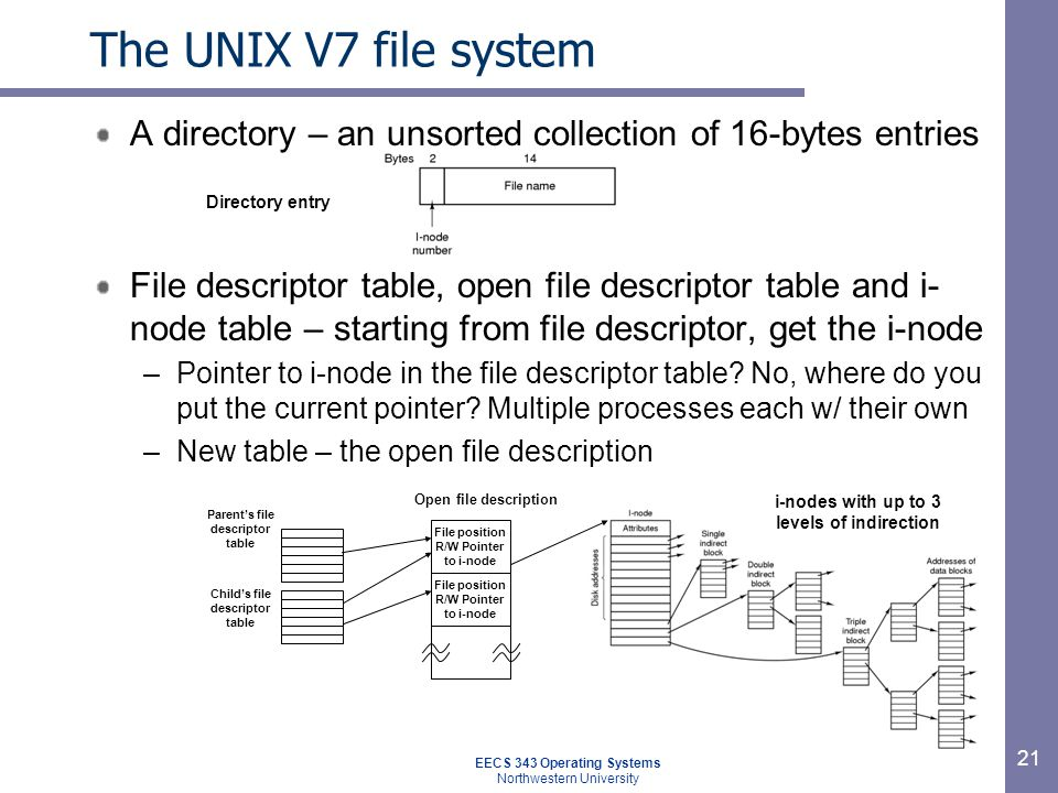 The UNIX V7 file system A directory – an unsorted collection of 16-bytes entries.