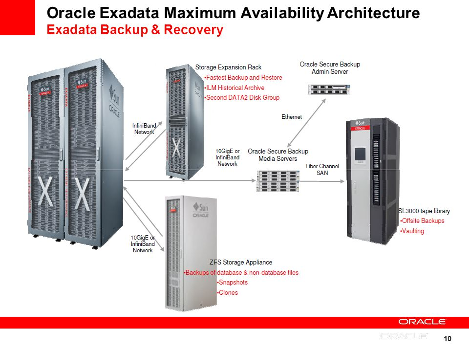 Oracle Exadata Maximum Availability Architecture Exadata Backup & Recovery