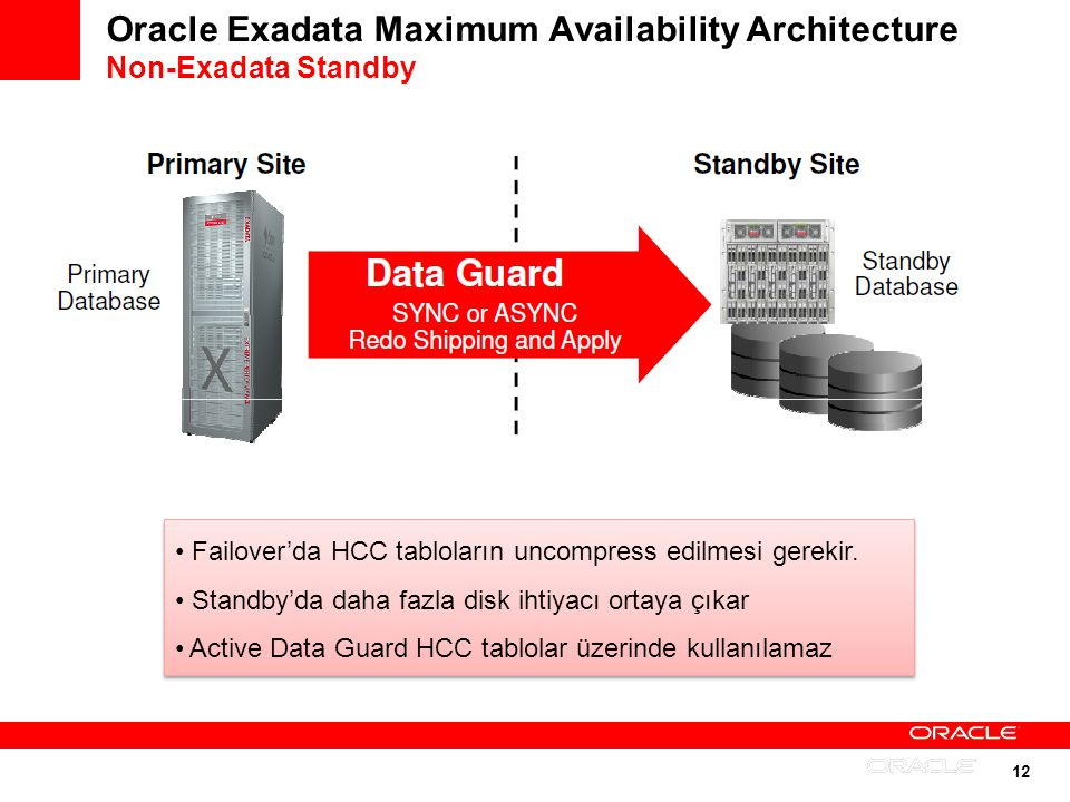 Oracle Exadata Maximum Availability Architecture Non-Exadata Standby
