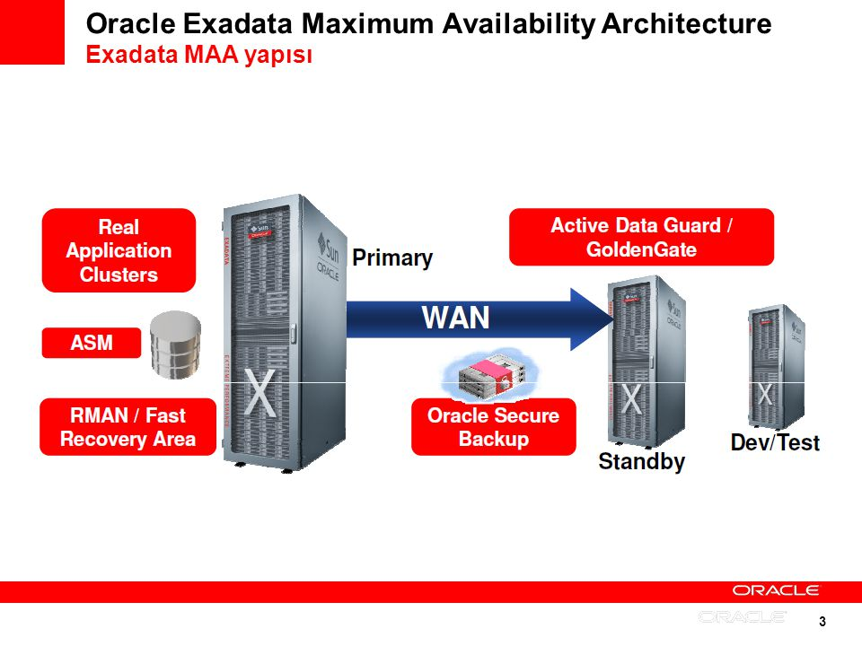 Oracle Exadata Maximum Availability Architecture Exadata MAA yapısı