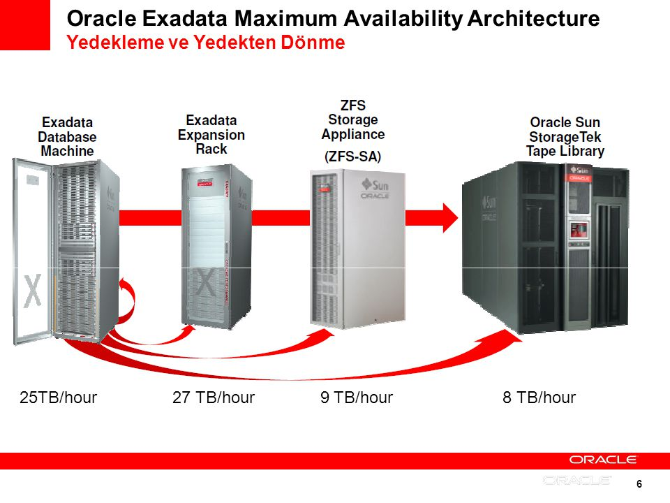 Oracle Exadata Maximum Availability Architecture Yedekleme ve Yedekten Dönme