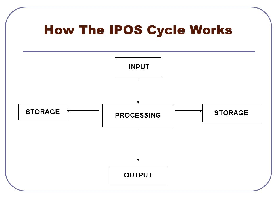 How The IPOS Cycle Works