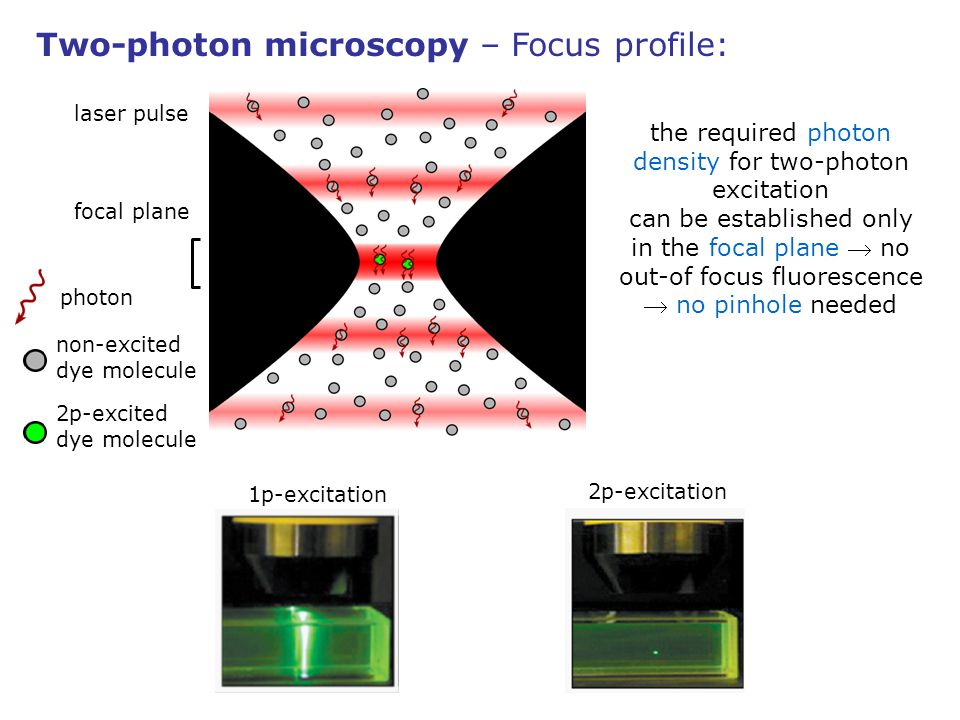 the required photon density for two-photon excitation