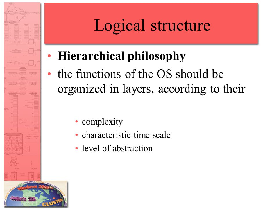 Logical structure Hierarchical philosophy