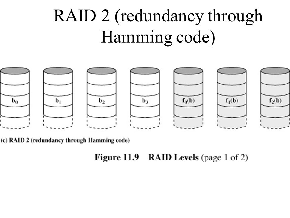 RAID 2 (redundancy through Hamming code)