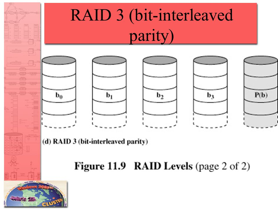 RAID 3 (bit-interleaved parity)