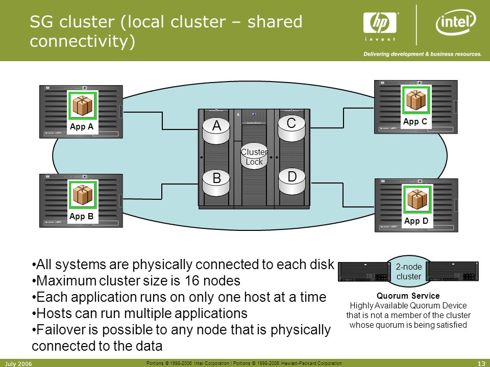SG cluster (local cluster – shared connectivity)