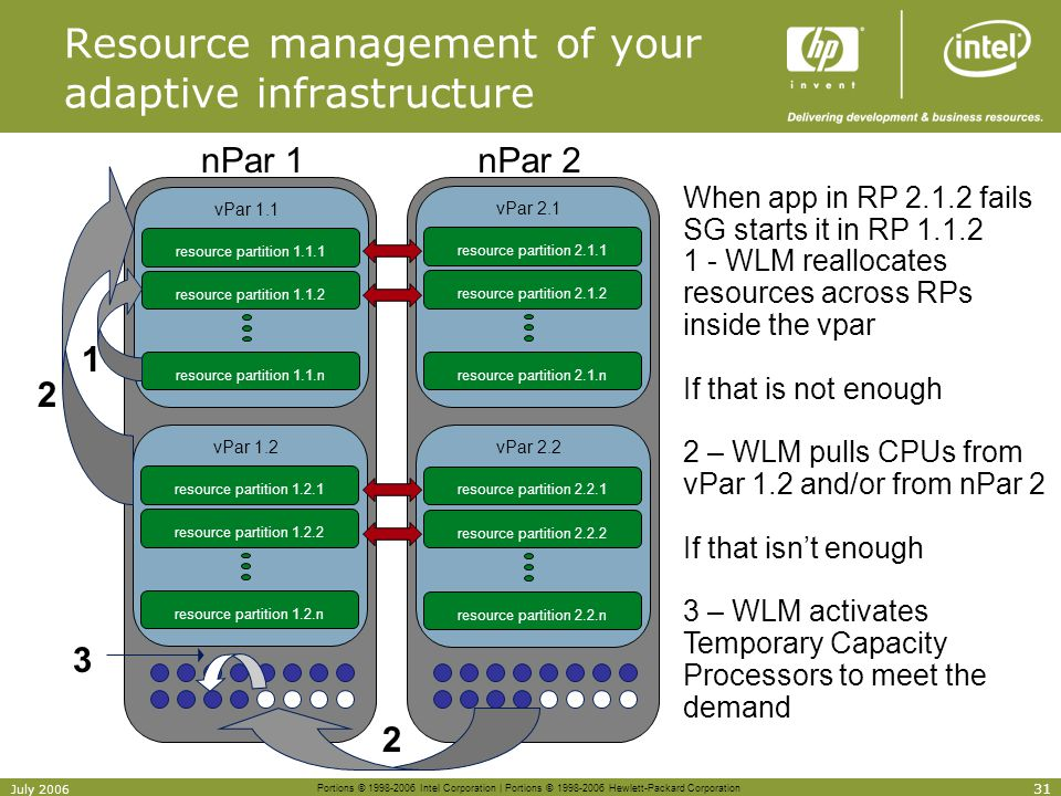 Resource management of your adaptive infrastructure