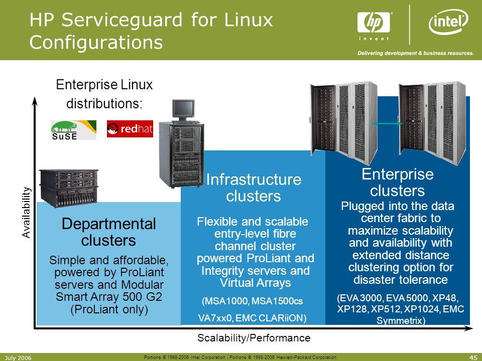 HP Serviceguard for Linux Configurations
