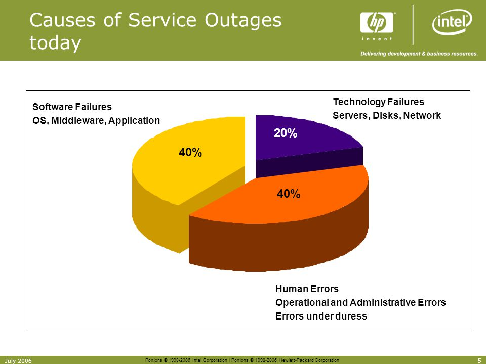 Causes of Service Outages today