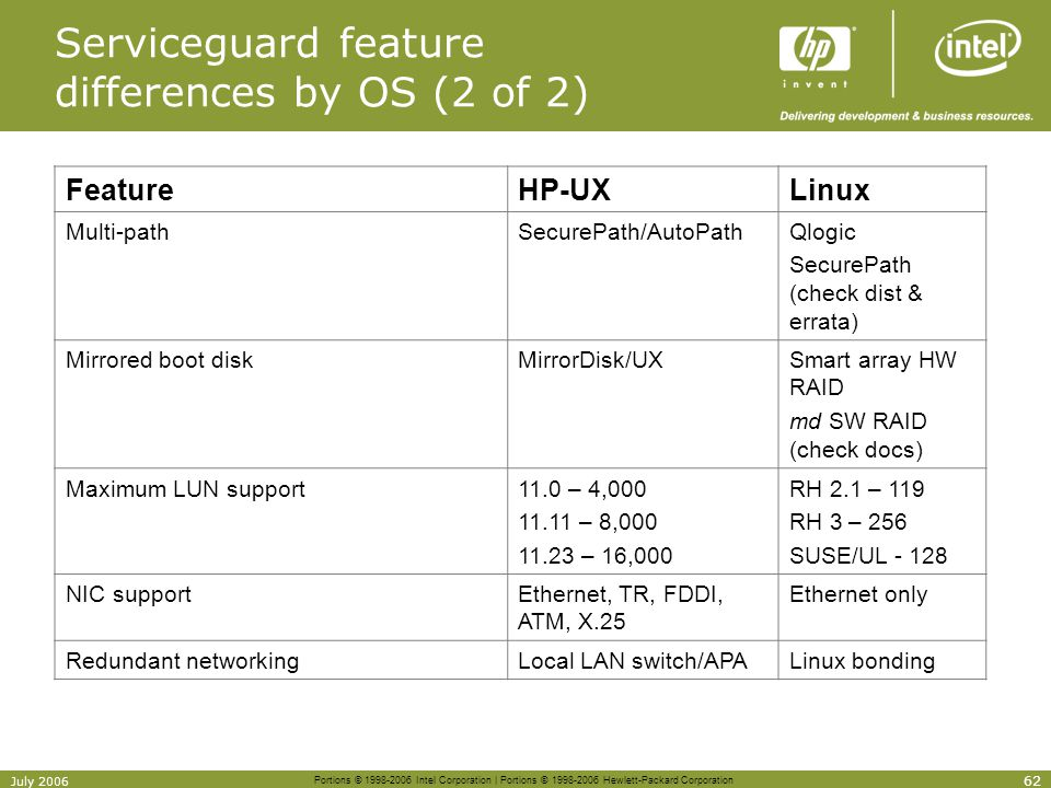 Serviceguard feature differences by OS (2 of 2)