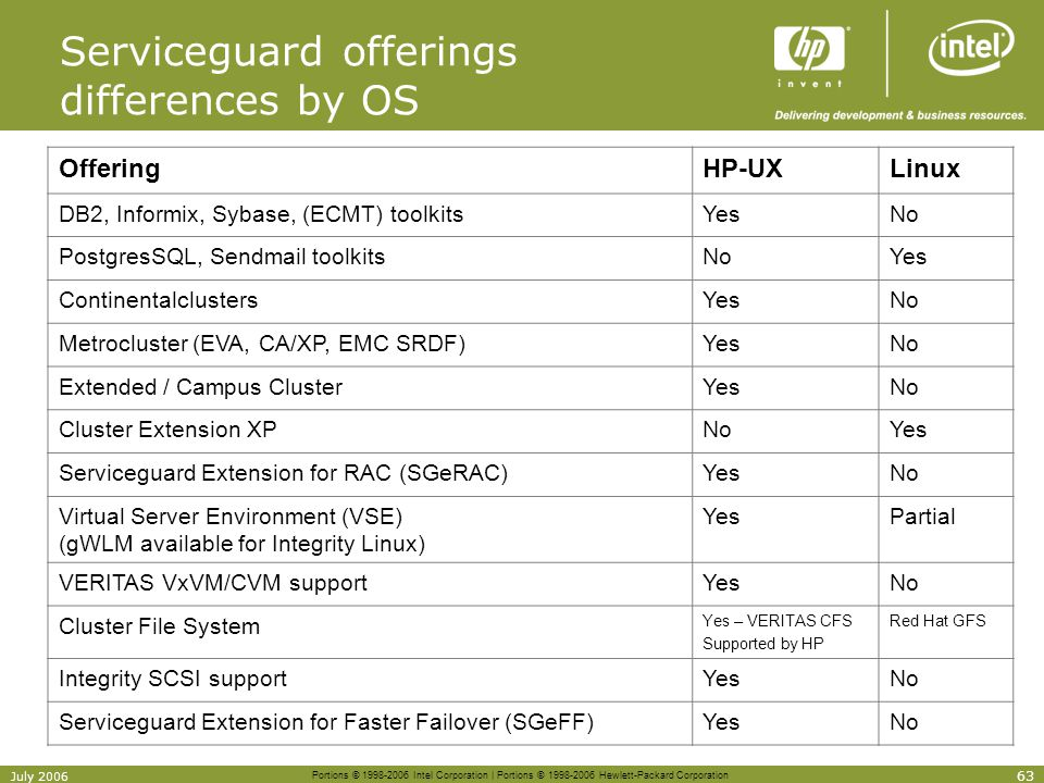 Serviceguard offerings differences by OS