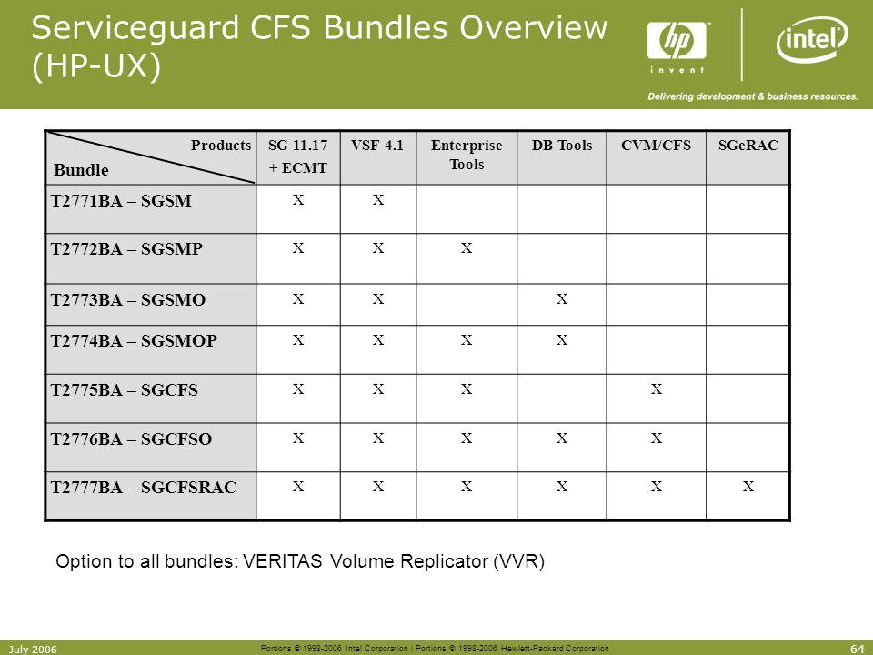 Serviceguard CFS Bundles Overview (HP-UX)