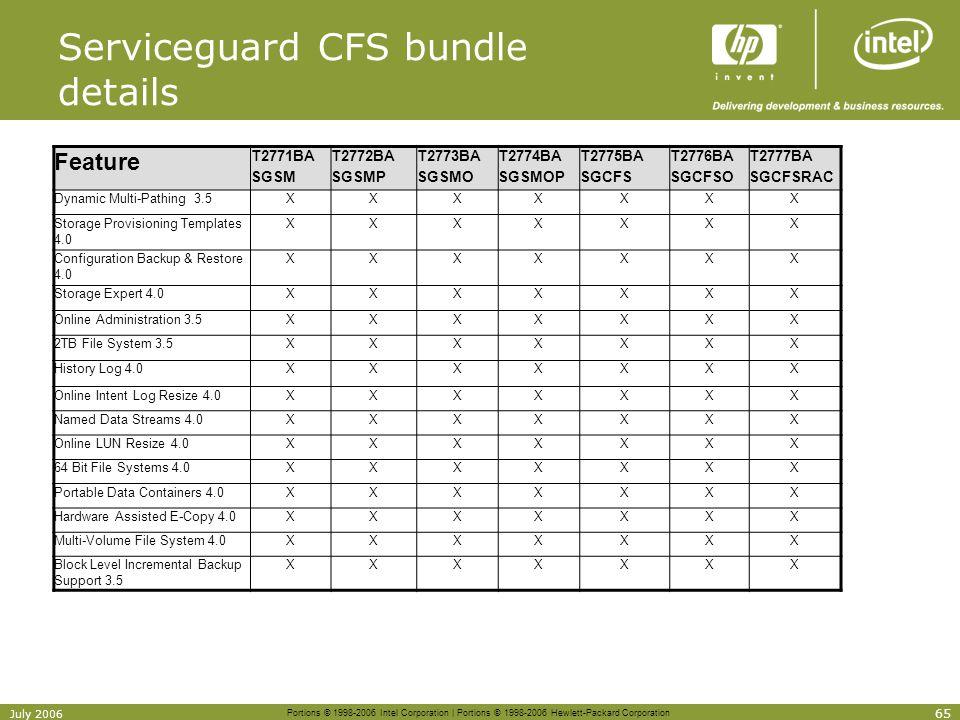 Serviceguard CFS bundle details