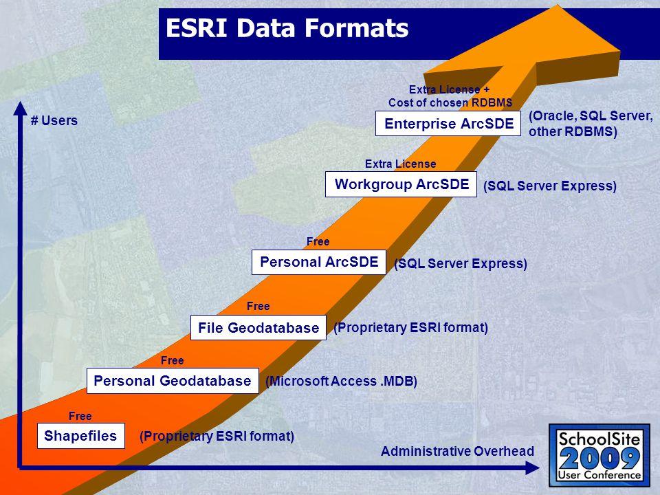 ESRI Data Formats Enterprise ArcSDE Workgroup ArcSDE Personal ArcSDE