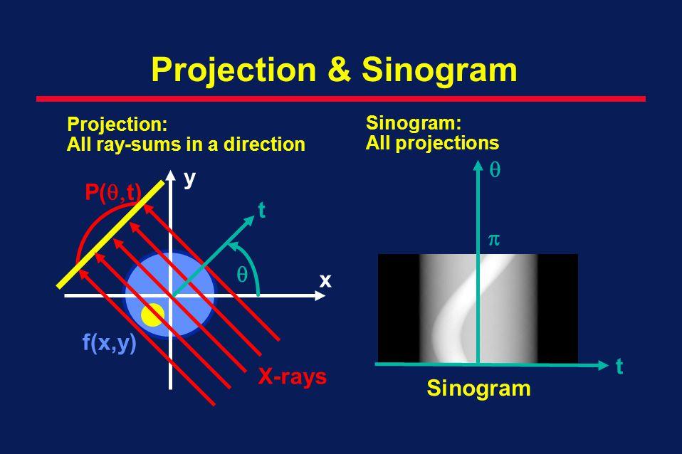 Projection & Sinogram  y P(t) t p  x f(x,y) t X-rays Sinogram