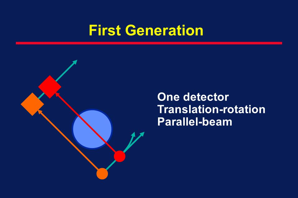 First Generation One detector Translation-rotation Parallel-beam